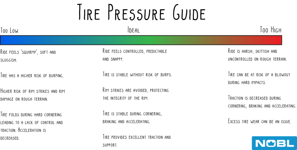 What Tire Pressure Should You Run Nobl